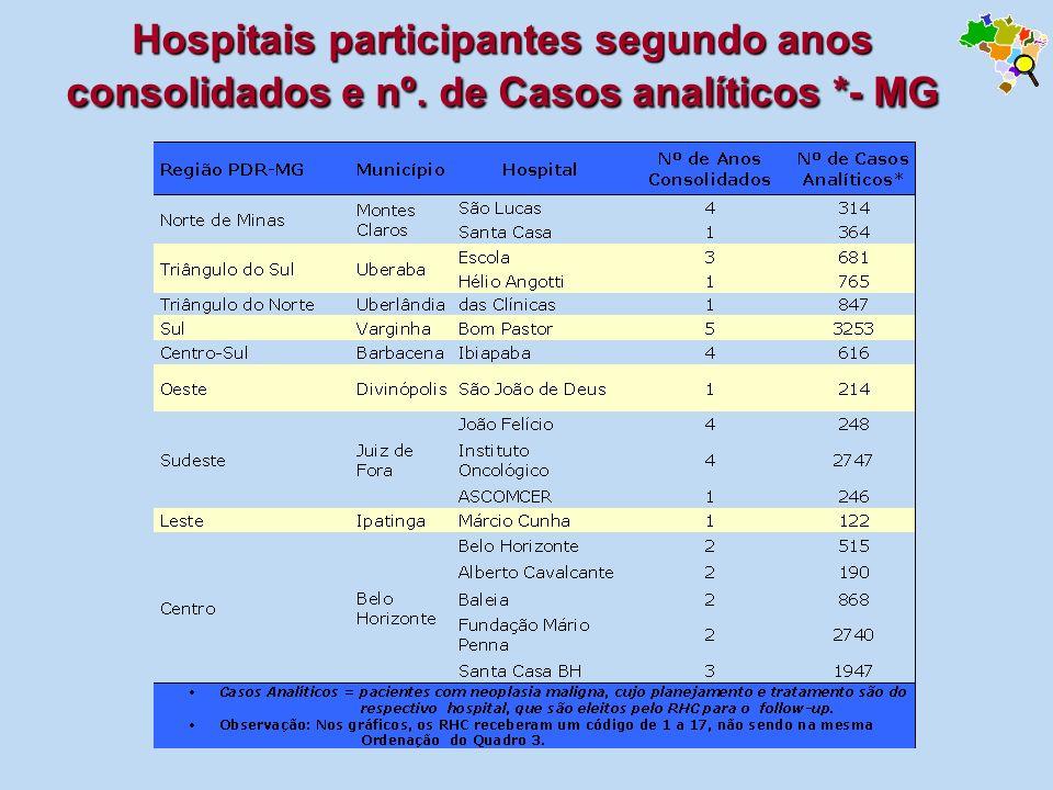 Hospitais participantes segundo anos consolidados e nº