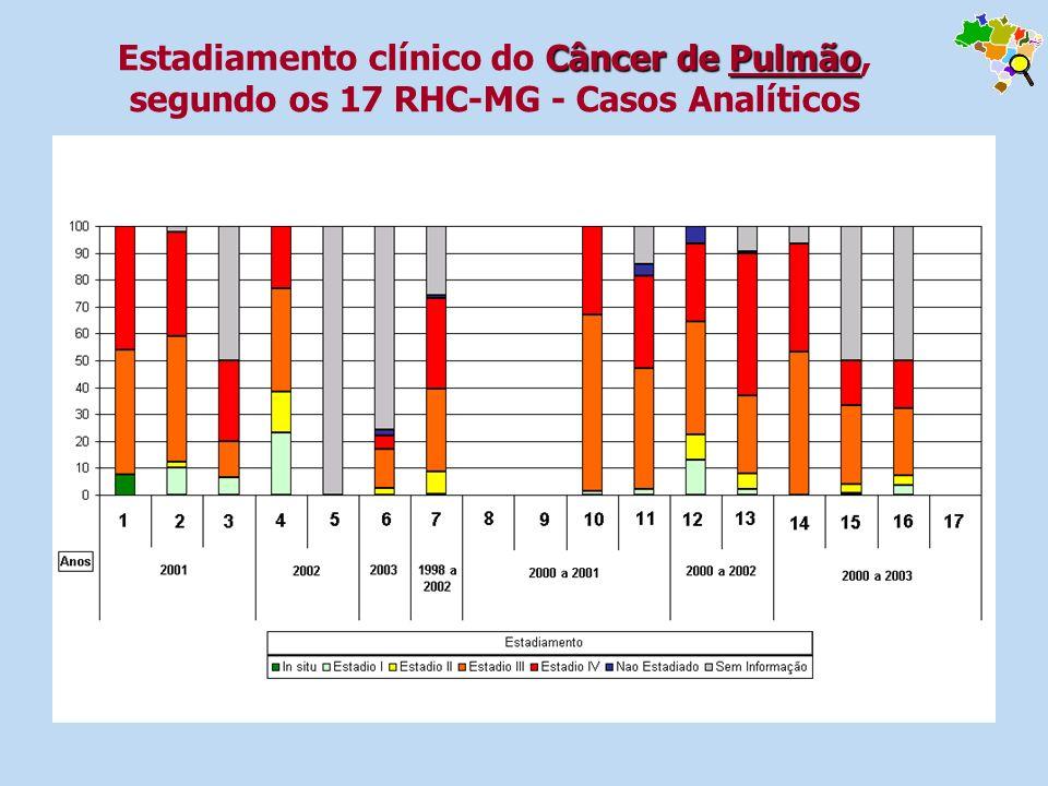 Estadiamento clínico do Câncer de Pulmão, segundo os 17 RHC-MG - Casos Analíticos