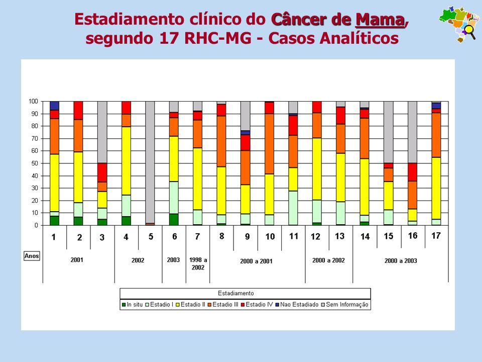 Estadiamento clínico do Câncer de Mama, segundo 17 RHC-MG - Casos Analíticos
