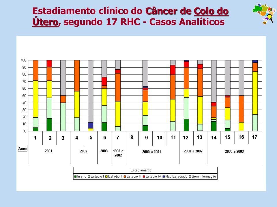 Estadiamento clínico do Câncer de Colo do Útero, segundo 17 RHC - Casos Analíticos