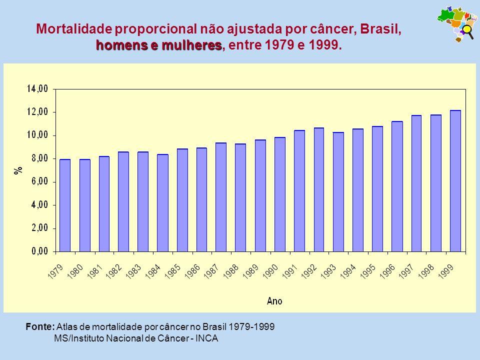 Mortalidade proporcional não ajustada por câncer, Brasil, homens e mulheres, entre 1979 e 1999.