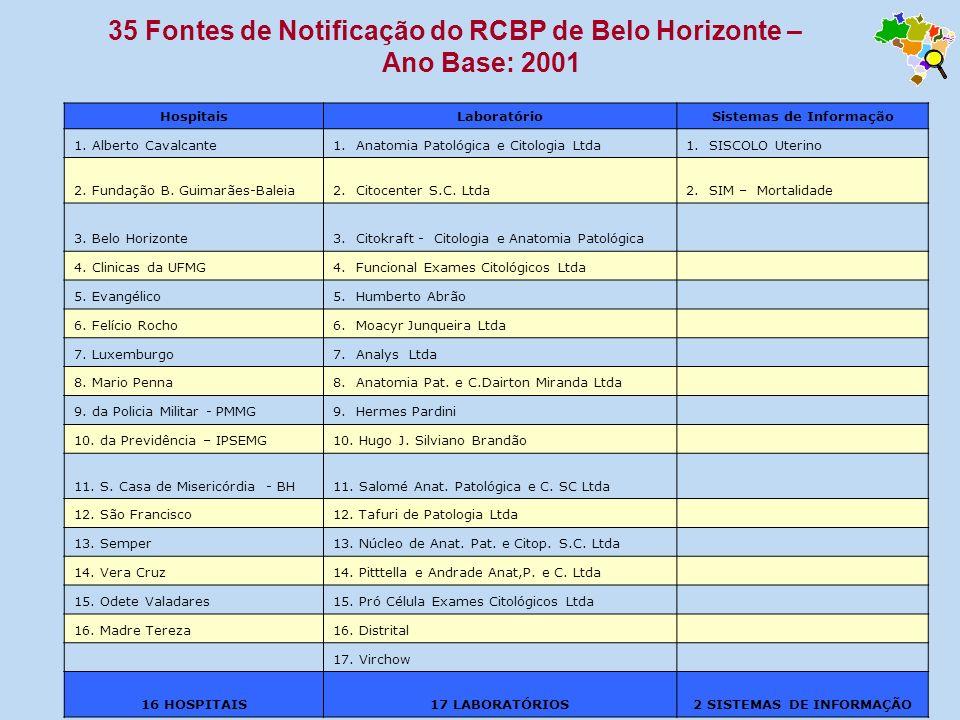 35 Fontes de Notificação do RCBP de Belo Horizonte –