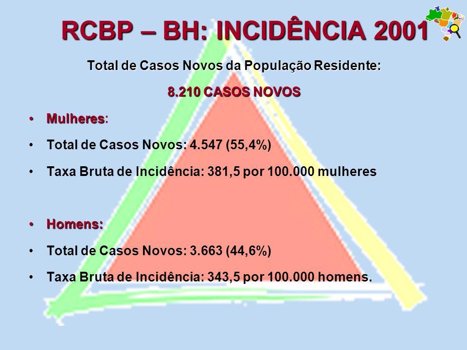Total de Casos Novos da População Residente: