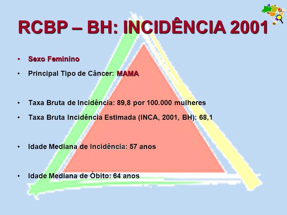 RCBP – BH: INCIDÊNCIA 2001 Sexo Feminino