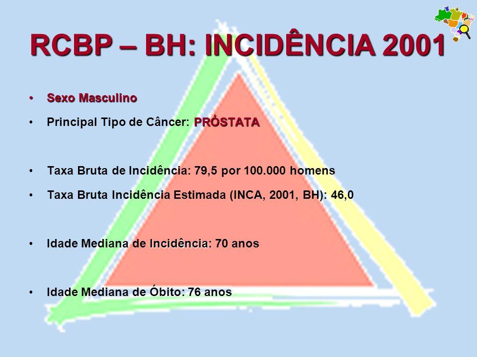 RCBP – BH: INCIDÊNCIA 2001 Sexo Masculino