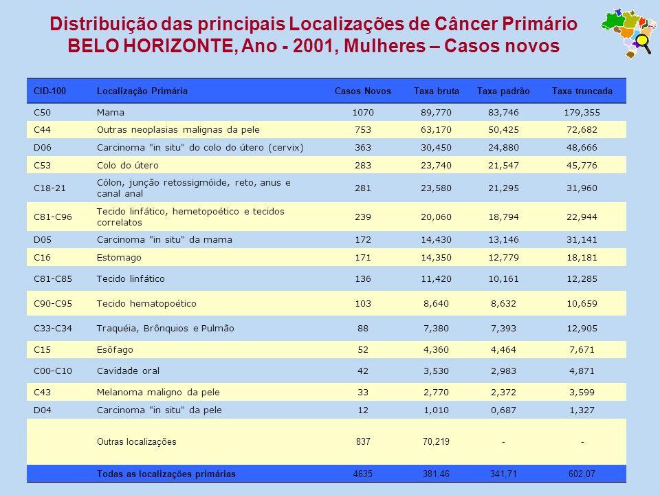 Distribuição das principais Localizações de Câncer Primário BELO HORIZONTE, Ano - 2001, Mulheres – Casos novos