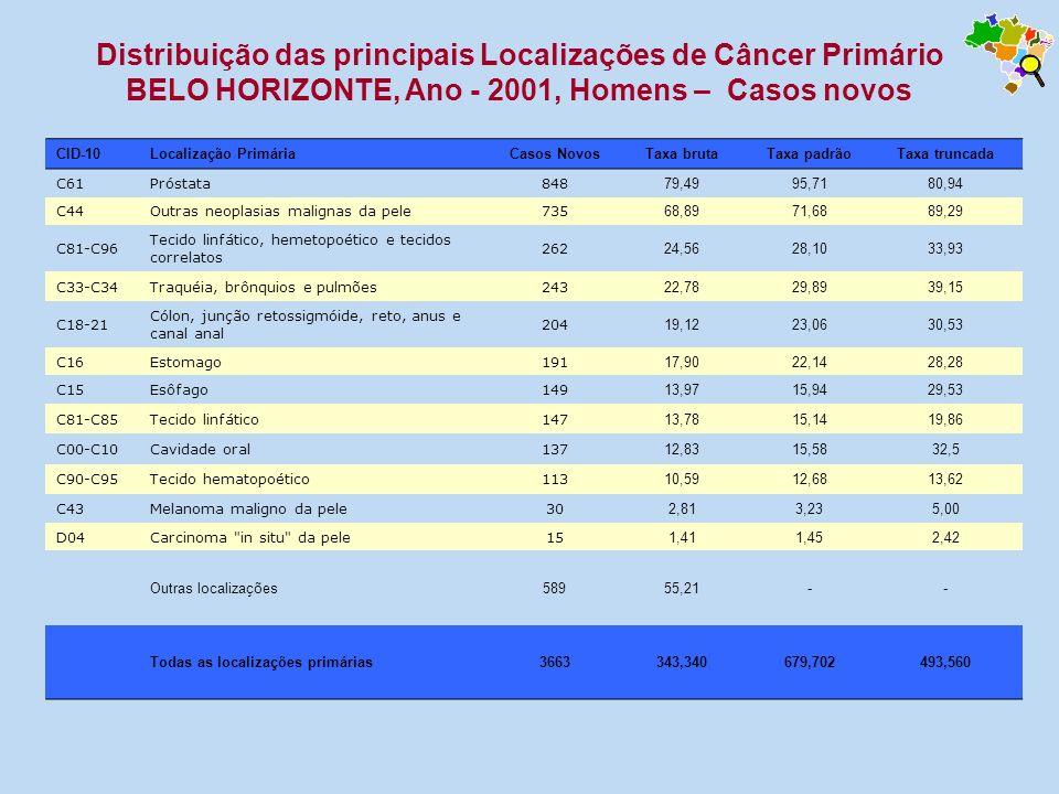 Distribuição das principais Localizações de Câncer Primário BELO HORIZONTE, Ano - 2001, Homens – Casos novos