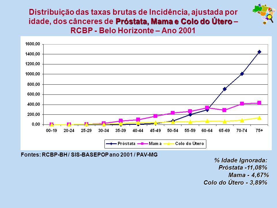 RCBP - Belo Horizonte – Ano 2001