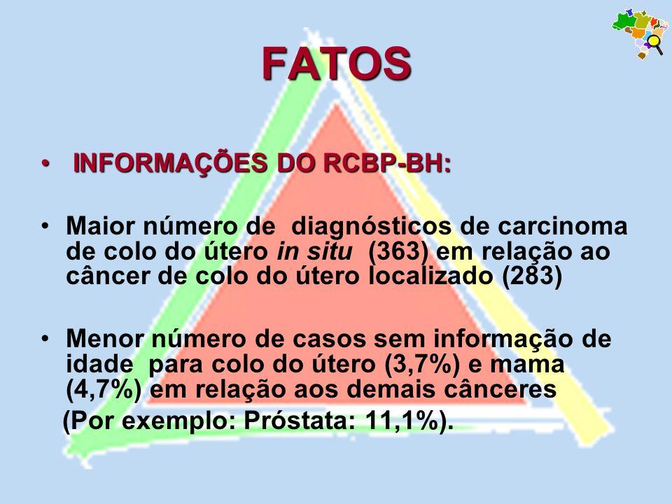 FATOS INFORMAÇÕES DO RCBP-BH: