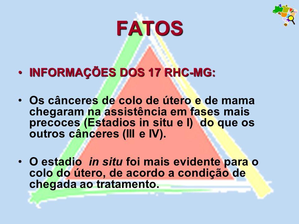 FATOS INFORMAÇÕES DOS 17 RHC-MG: