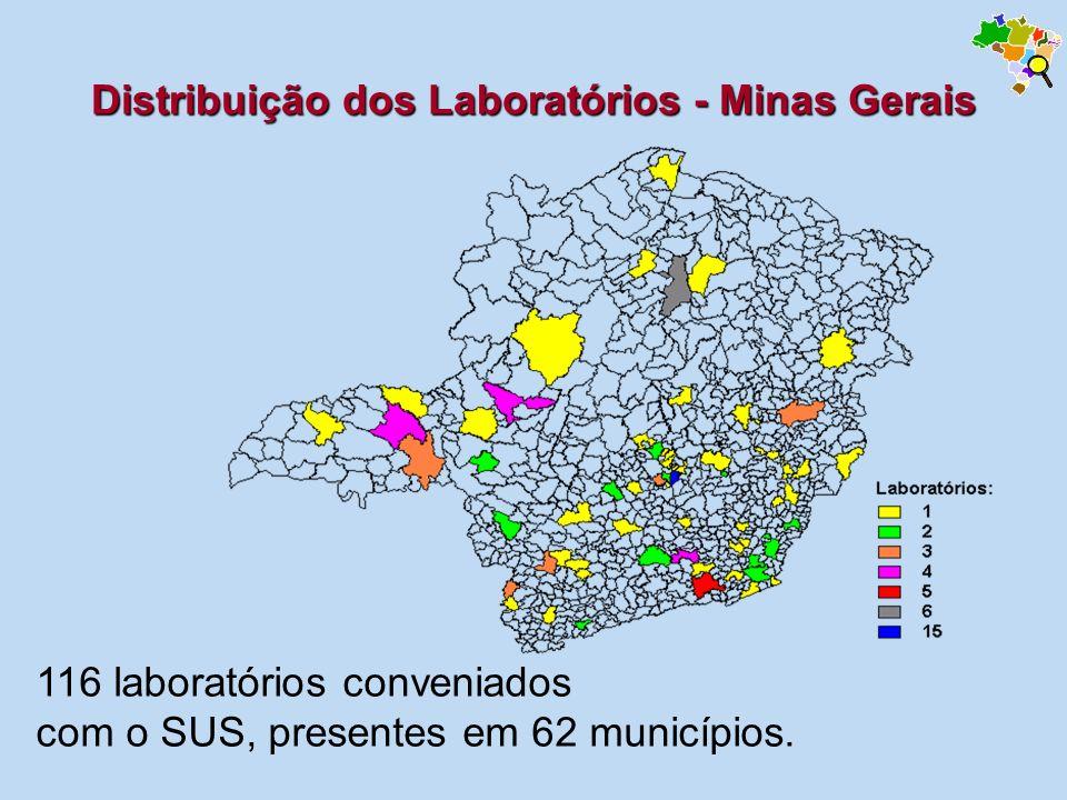 Distribuição dos Laboratórios - Minas Gerais