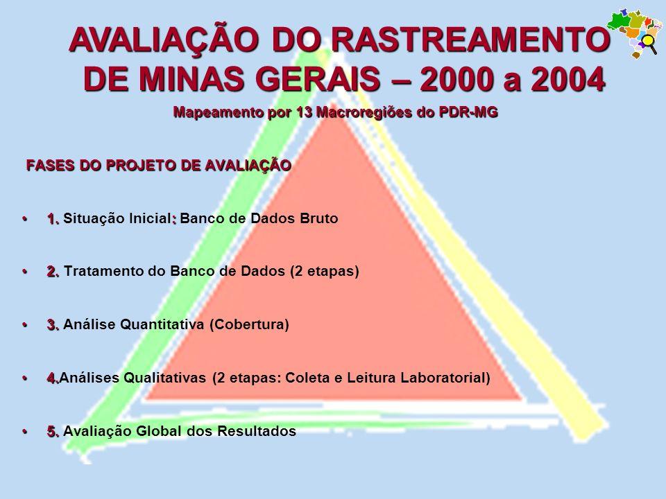 AVALIAÇÃO DO RASTREAMENTO Mapeamento por 13 Macroregiões do PDR-MG