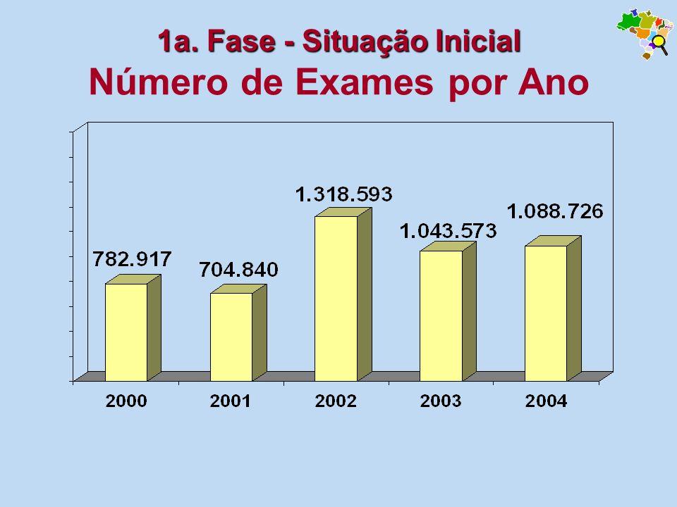 1a. Fase - Situação Inicial Número de Exames por Ano