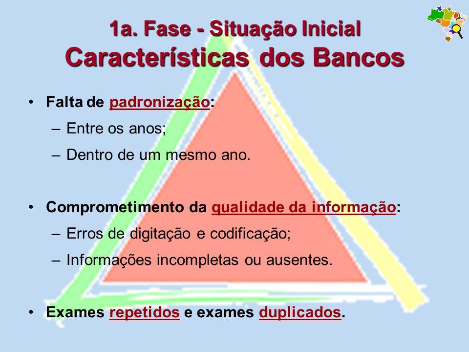 1a. Fase - Situação Inicial Características dos Bancos