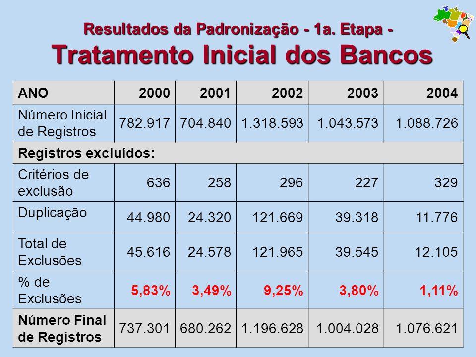 Resultados da Padronização - 1a. Etapa - Tratamento Inicial dos Bancos