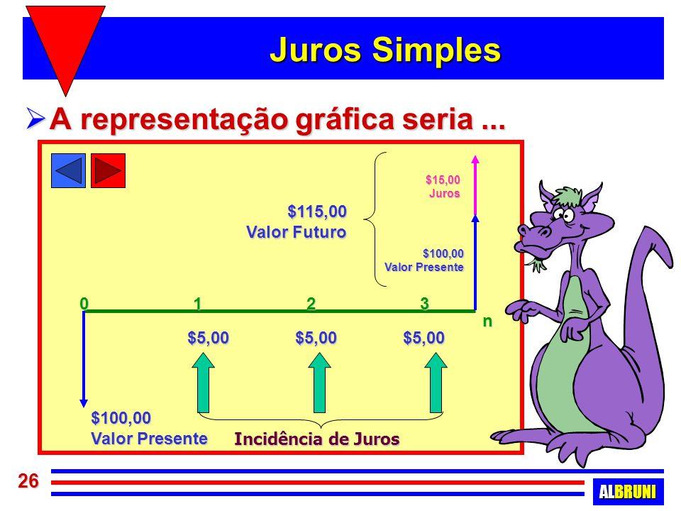 Juros Simples A representação gráfica seria ... $100,00 Valor Presente