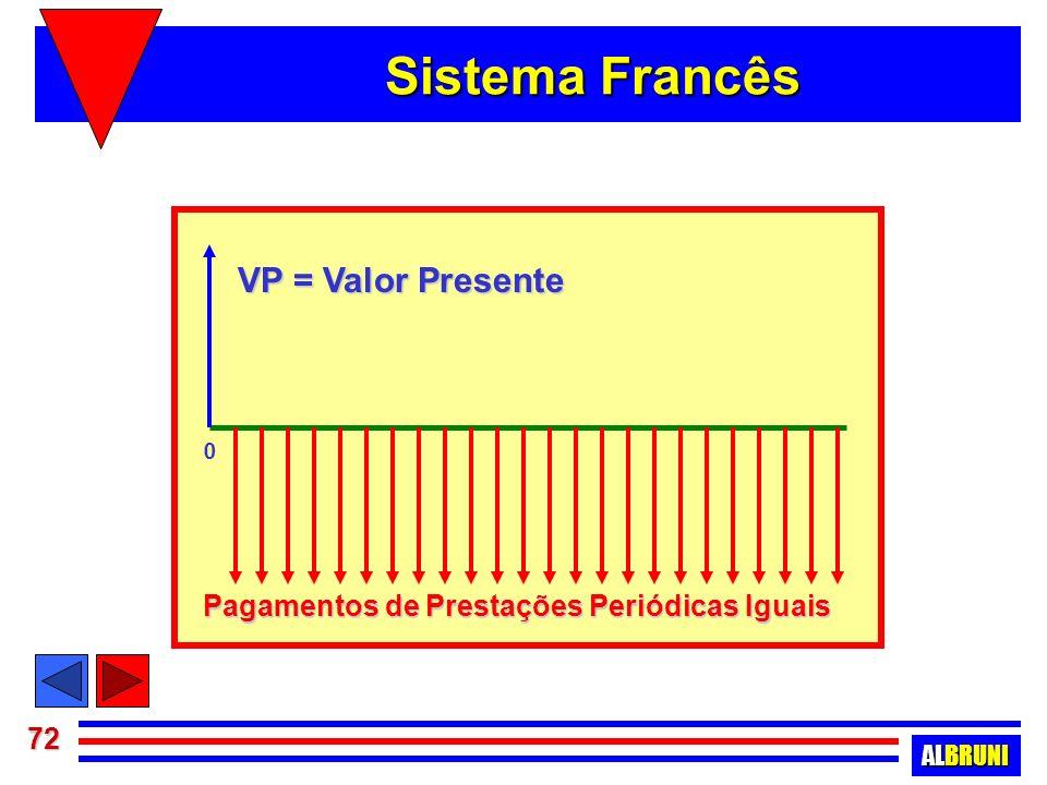 Sistema Francês VP = Valor Presente