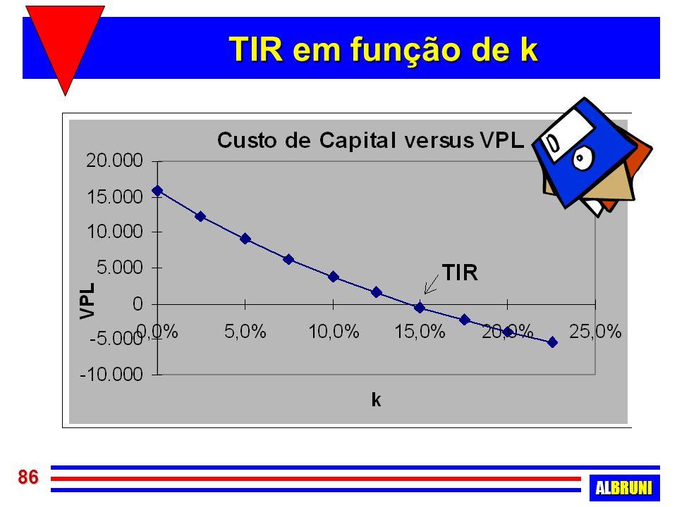 TIR em função de k