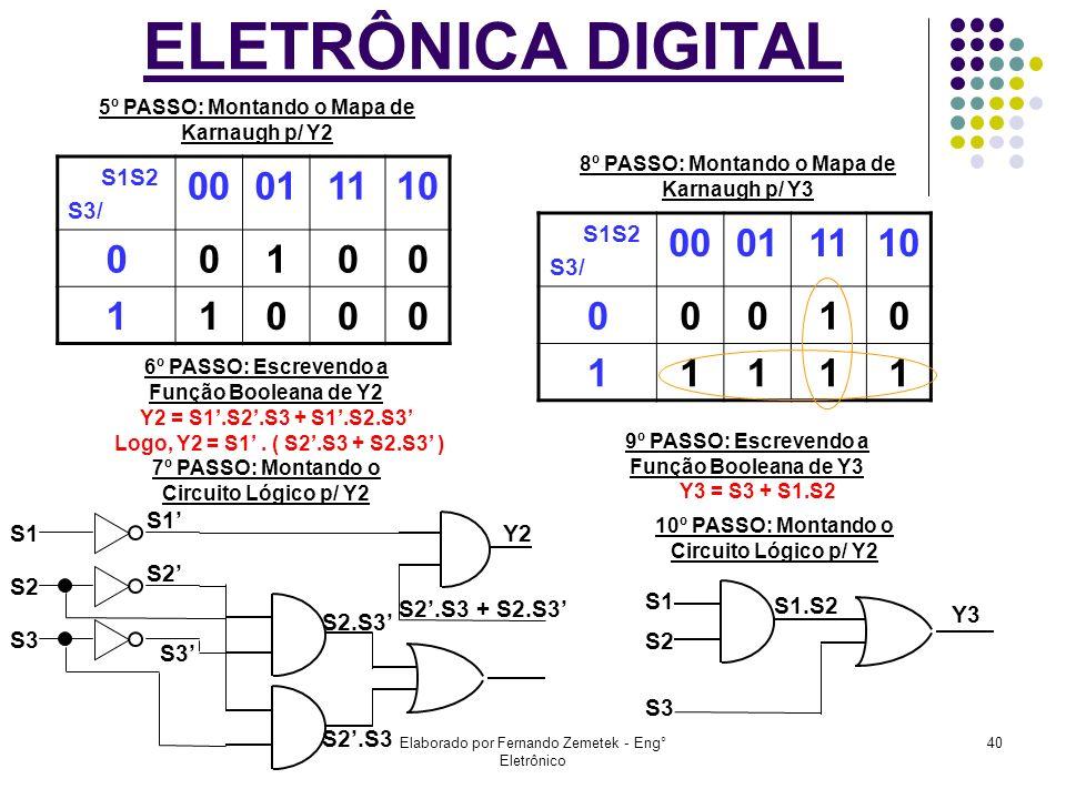 ELETRÔNICA DIGITAL 00 01 11 10 1 00 01 11 10 1 S1S2 S3/ S1S2 S3/ S2 Y2
