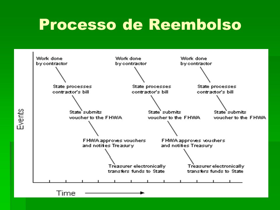 Processo de Reembolso