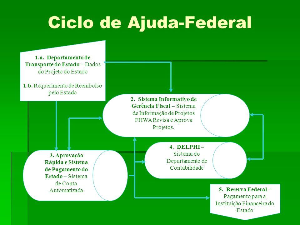 Ciclo de Ajuda-Federal