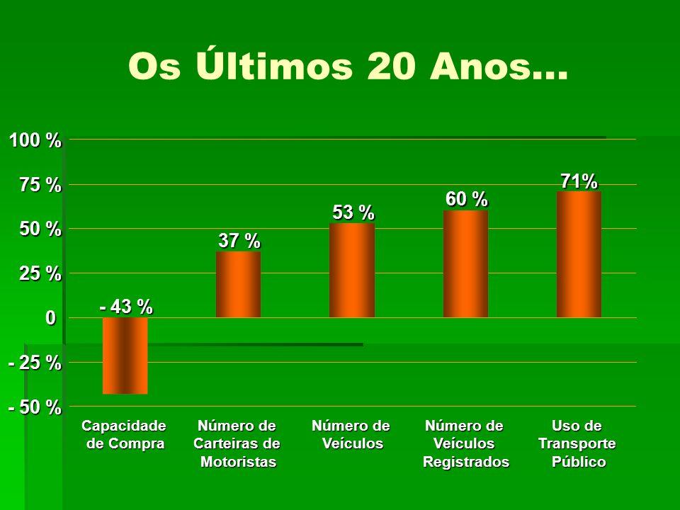 Os Últimos 20 Anos... 100 % 71% 75 % 60 % 53 % 50 % 37 % 25 % - 43 %