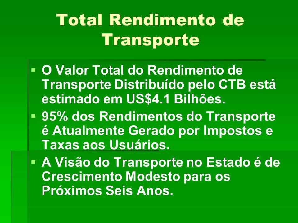 Total Rendimento de Transporte