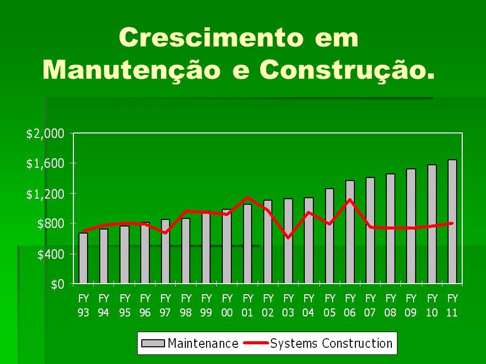 Crescimento em Manutenção e Construção.