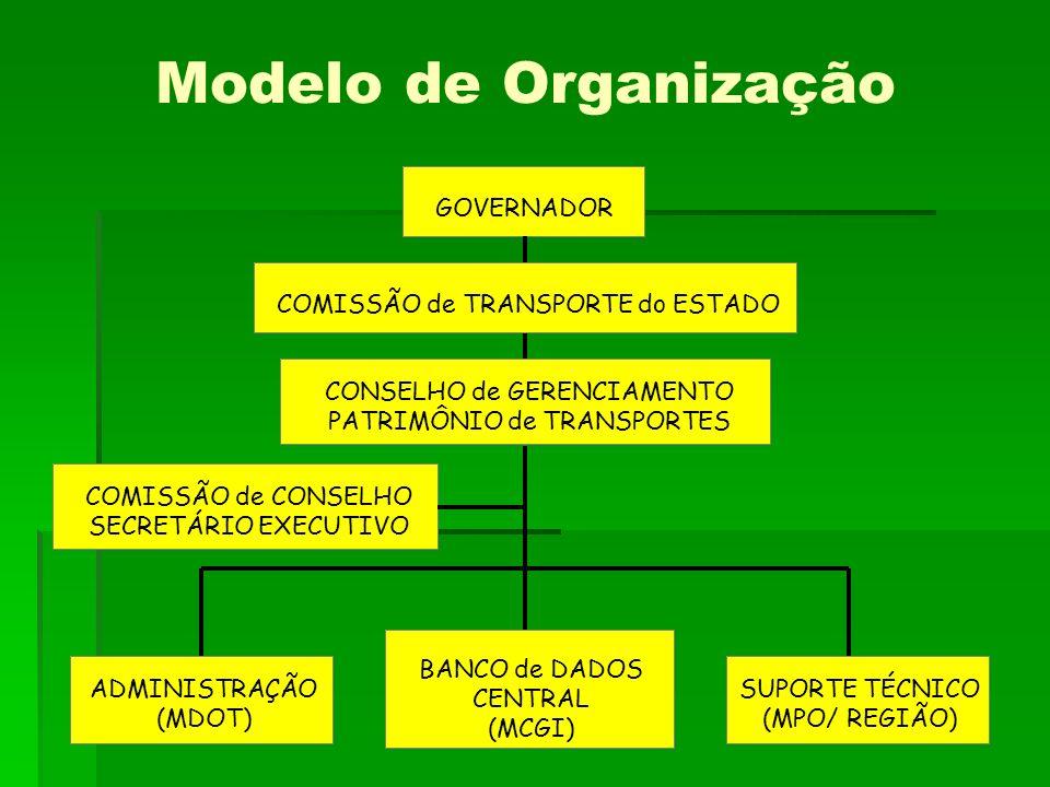 Modelo de Organização COMISSÃO de TRANSPORTE do ESTADO GOVERNADOR
