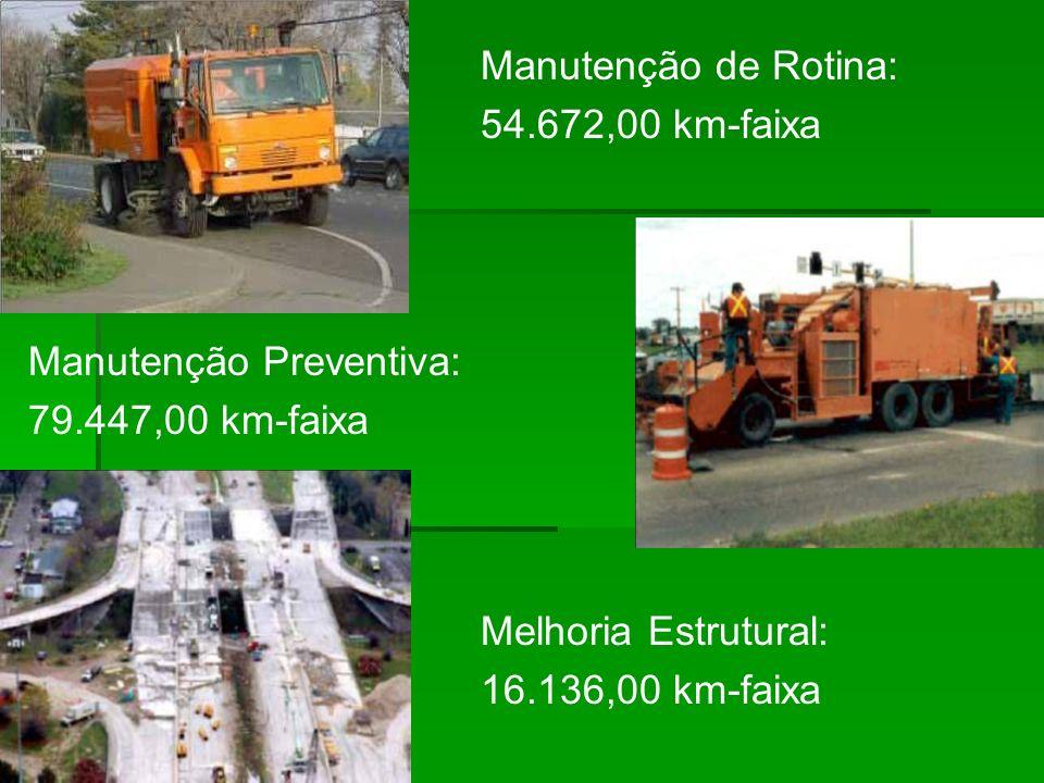 Manutenção de Rotina: 54.672,00 km-faixa. Manutenção Preventiva: 79.447,00 km-faixa. Melhoria Estrutural: