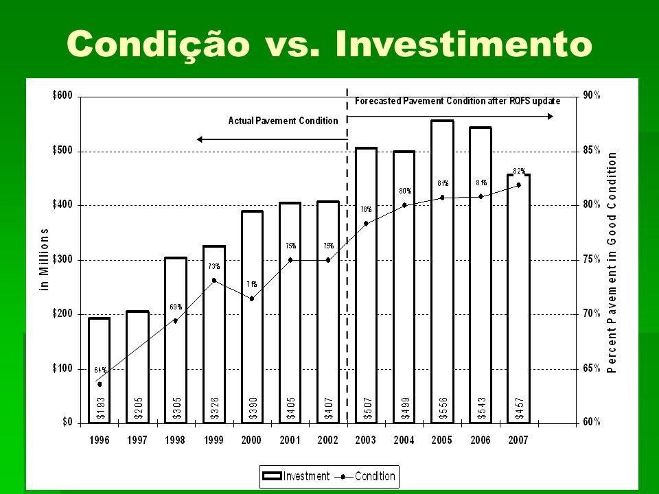 Condição vs. Investimento