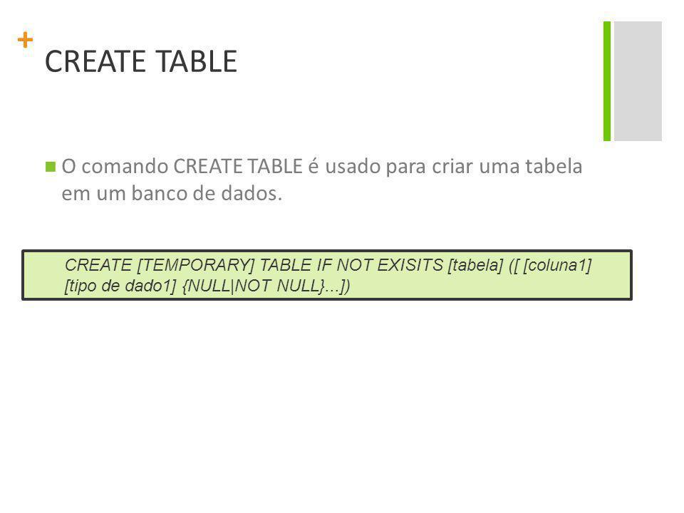 CREATE TABLE O comando CREATE TABLE é usado para criar uma tabela em um banco de dados.