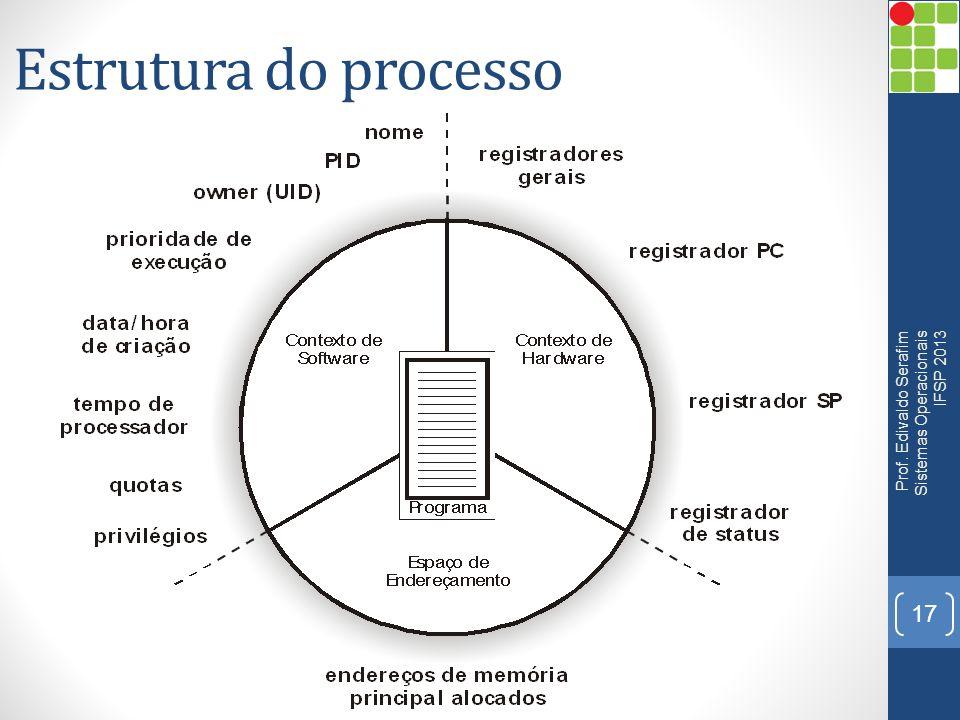 Estrutura do processo Prof. Edivaldo Serafim