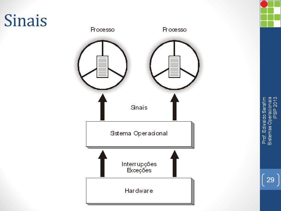 Sinais Prof. Edivaldo Serafim Sistemas Operacionais IFSP 2013