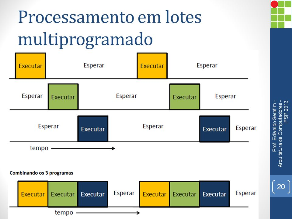 Processamento em lotes multiprogramado