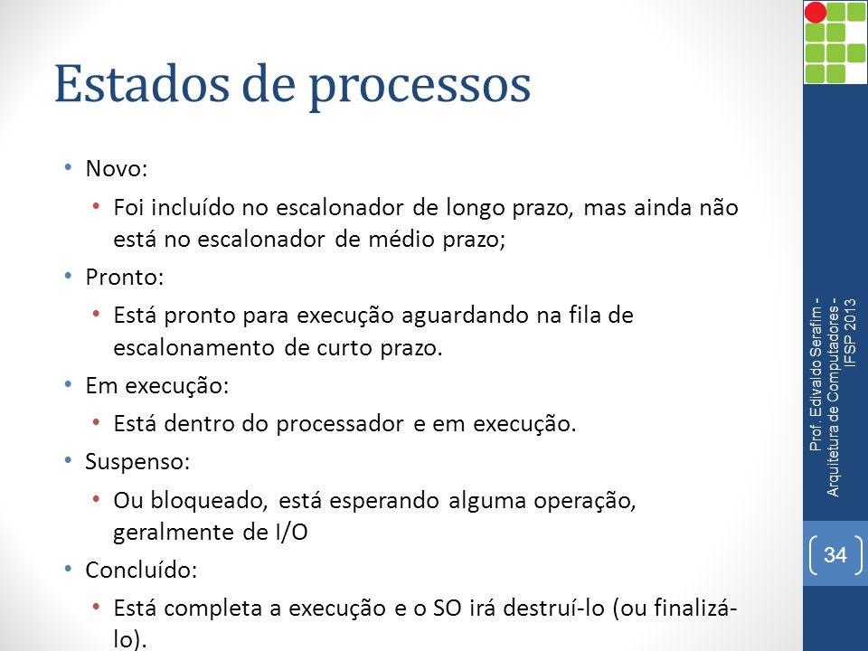 Estados de processos Novo: