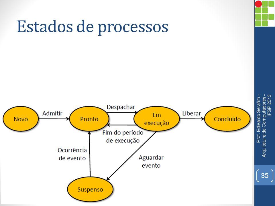 Estados de processos Prof. Edivaldo Serafim - Arquitetura de Computadores - IFSP 2013