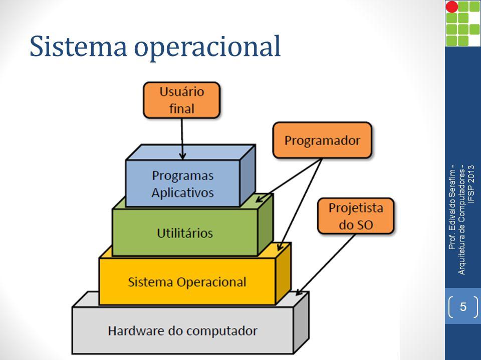 Sistema operacional Prof. Edivaldo Serafim - Arquitetura de Computadores - IFSP 2013
