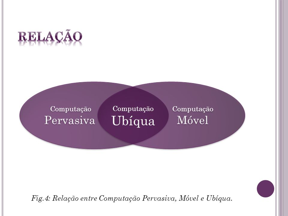 Fig.4: Relação entre Computação Pervasiva, Móvel e Ubíqua.