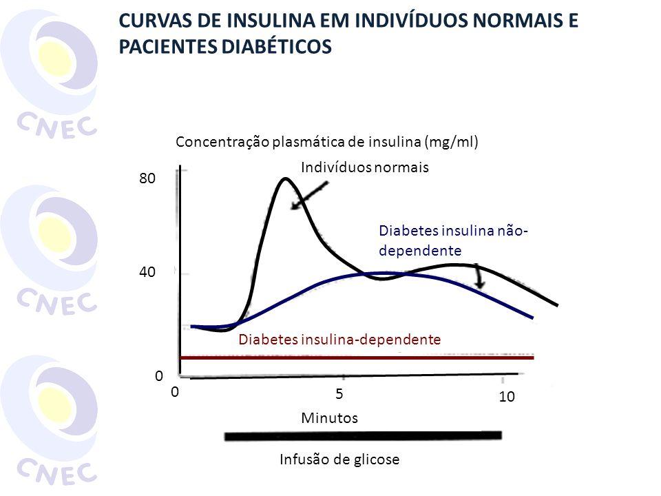 CURVAS DE INSULINA EM INDIVÍDUOS NORMAIS E PACIENTES DIABÉTICOS