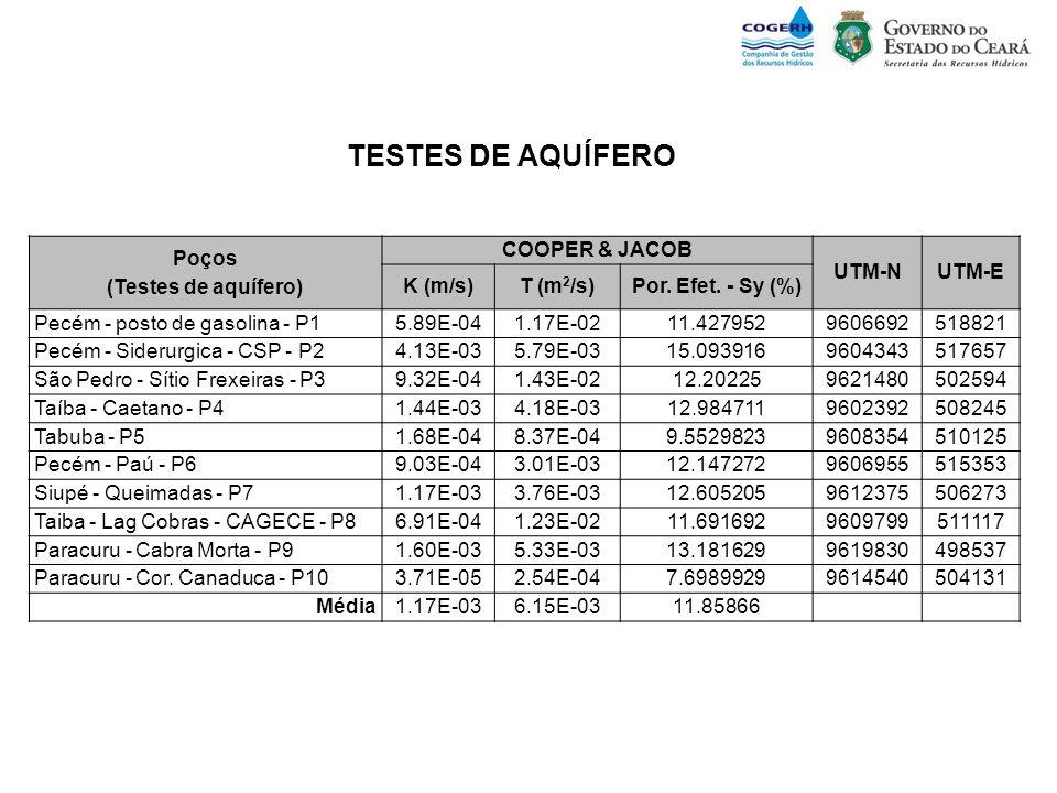 TESTES DE AQUÍFERO Poços (Testes de aquífero) COOPER & JACOB UTM-N