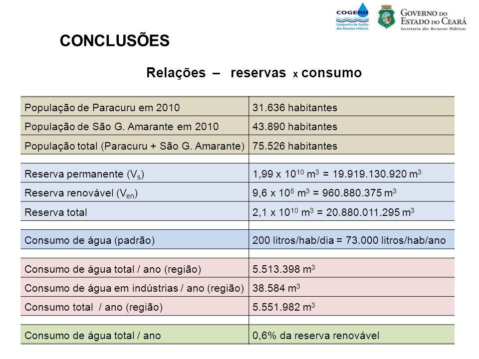 CONCLUSÕES Relações – reservas x consumo População de Paracuru em 2010