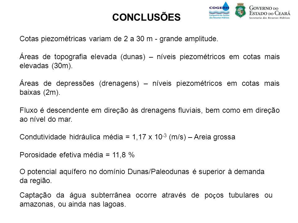 CONCLUSÕES Cotas piezométricas variam de 2 a 30 m - grande amplitude.