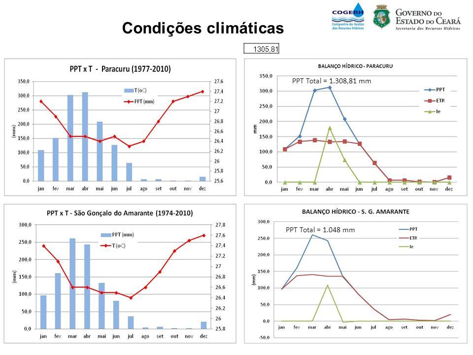 Condições climáticas PPT Total = 1.308,81 mm PPT Total = 1.048 mm