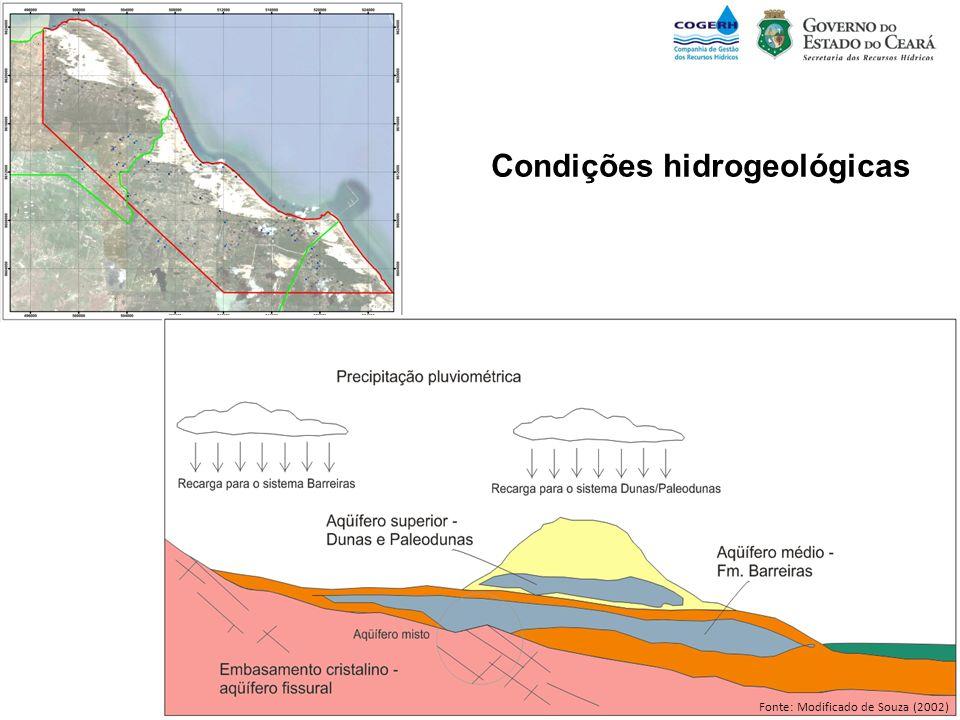 Condições hidrogeológicas