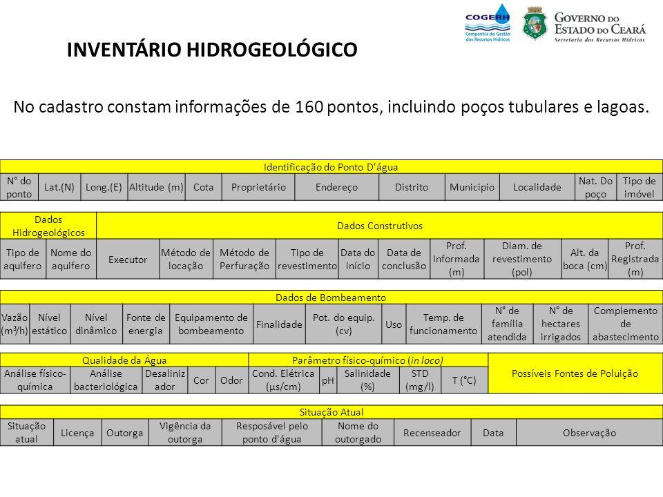 INVENTÁRIO HIDROGEOLÓGICO