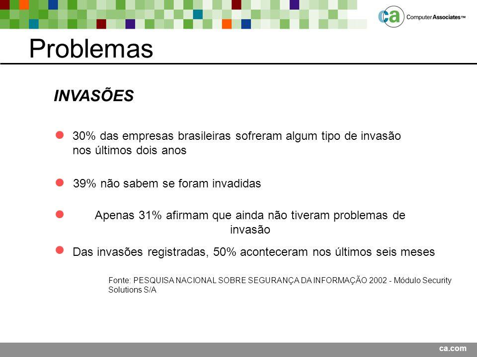 Problemas INVASÕES. 30% das empresas brasileiras sofreram algum tipo de invasão. nos últimos dois anos.