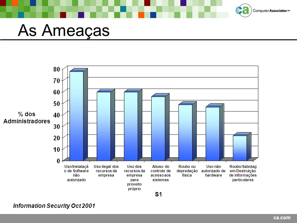 As Ameaças % dos Administradores S1 Information Security Oct 2001