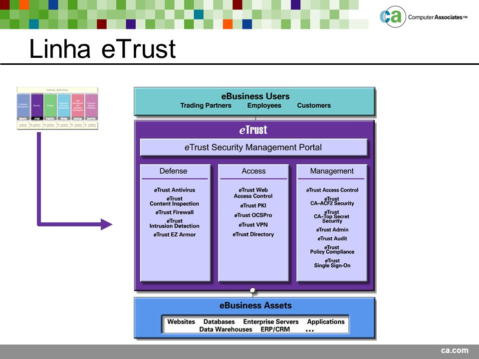 Linha eTrust Presentation Title <Date>