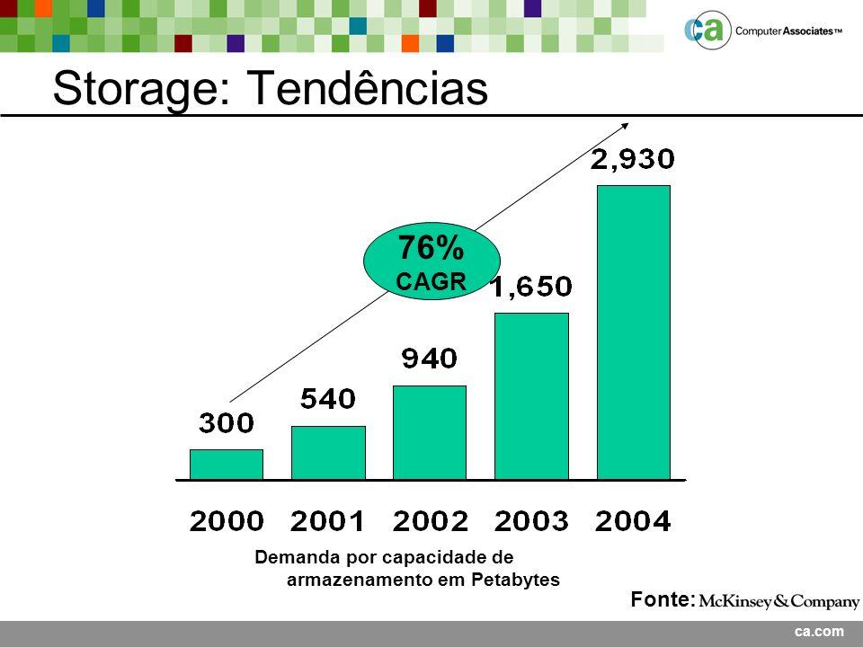 Storage: Tendências 76% CAGR Fonte:
